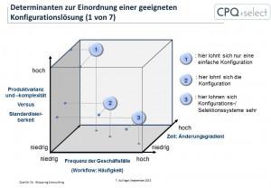 Produktkonfiguration und Komplexität im Angebotskonfigurator