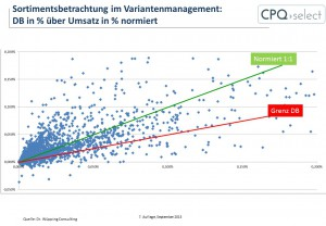 Komplexitätsmanagement und Variantenmanagement